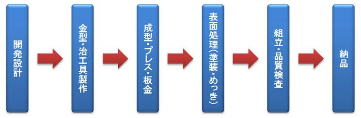 トータル商品化事業(設計から納品までの一貫生産)